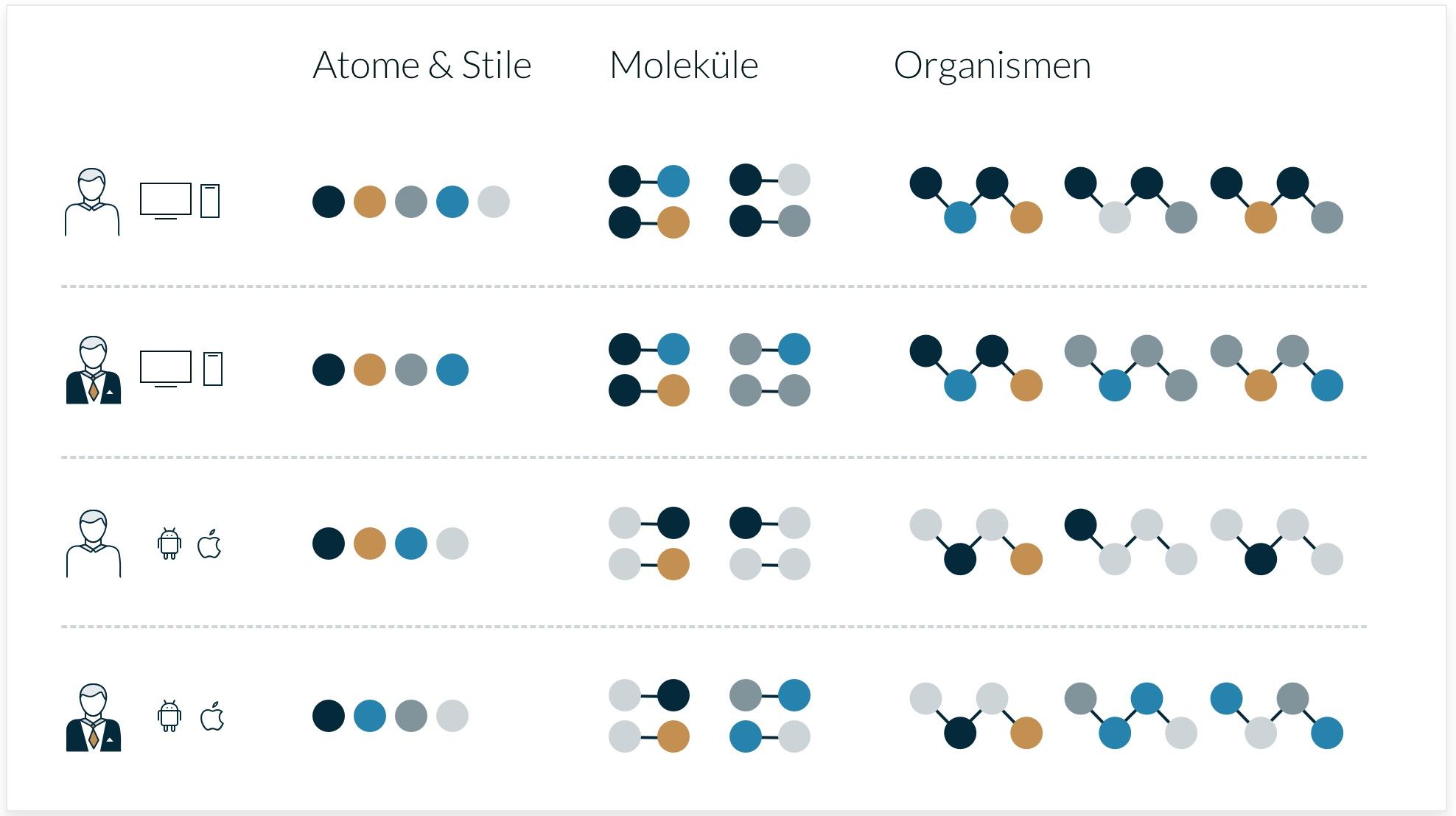 Vier unabhängige Librarys mit jeweils Atomen & Stilen, Molekülen und Organismen