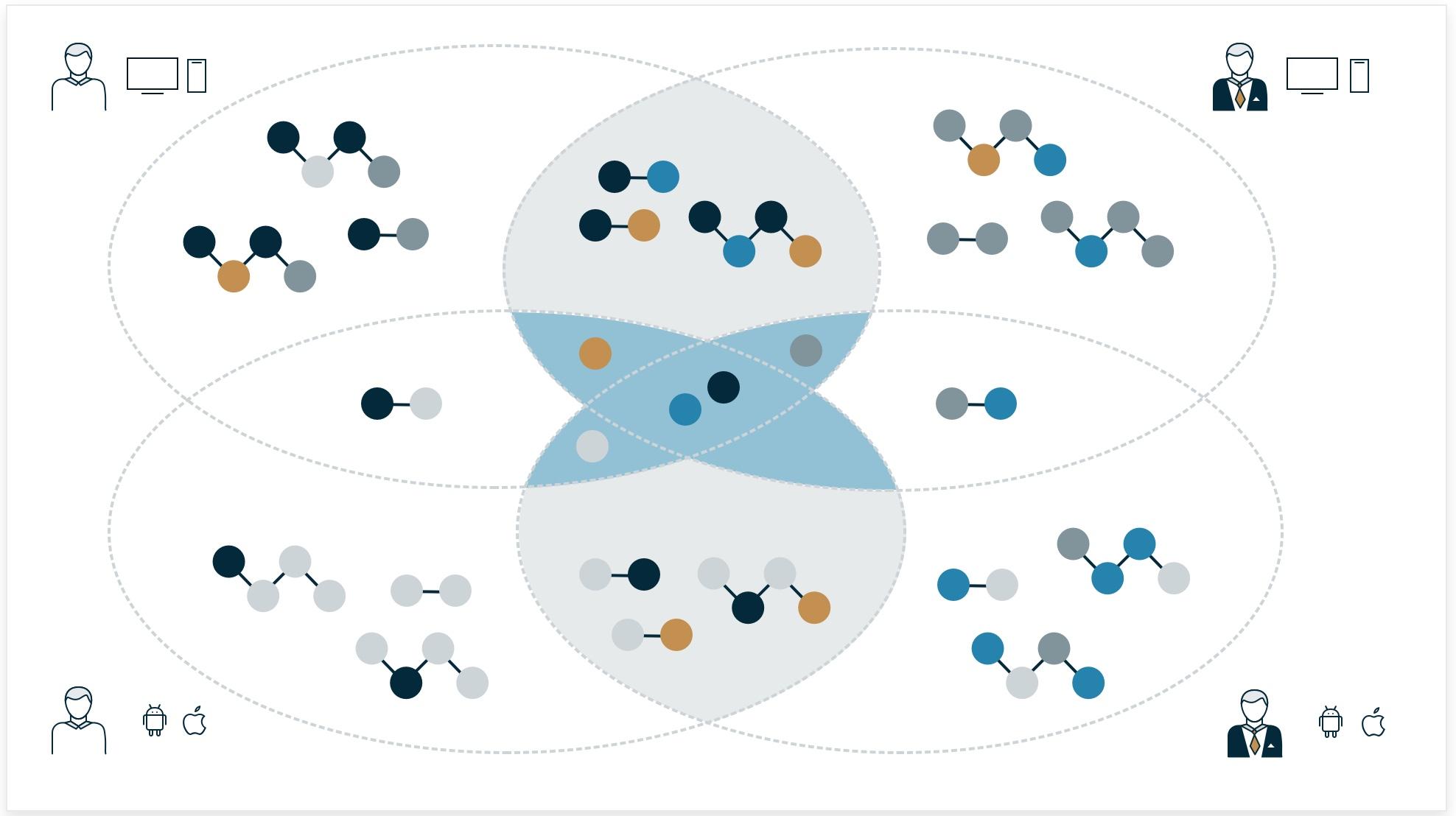 Die überschneidenden Symbole sind visuell dargestellt. Das sind vor allem die Atome und teilweise die Moleküle der einzelnen Zielgruppen bzw. Plattformen.