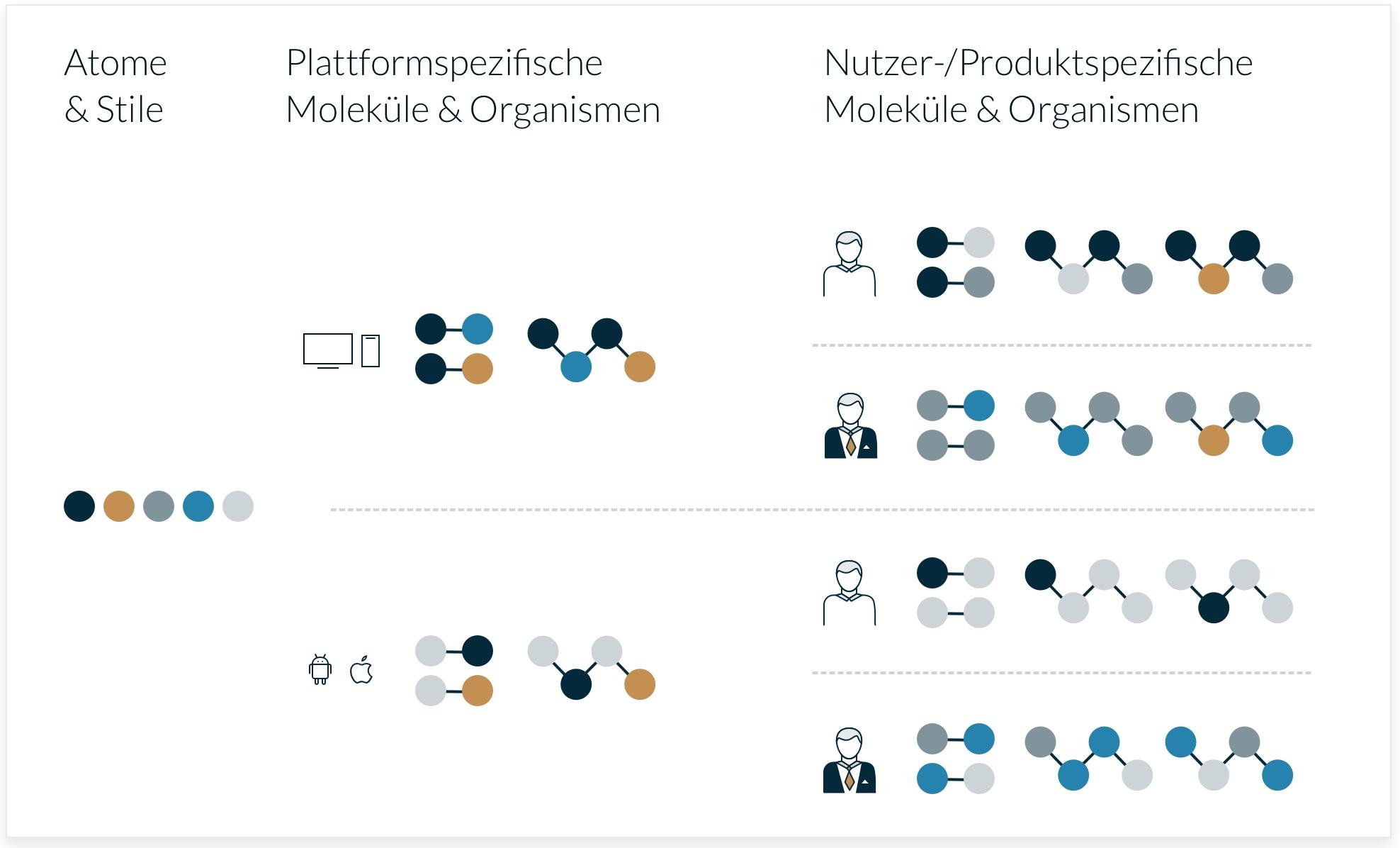 Die Atome & Stile sind bei allen gleich (1.Ebene), bei den Molekülen und Organismen gibt es im Web bzw. innerhalb der Apps Überschneidungen (2.Ebene), sowie nutzer- bzw. produktspezifische Symbole (3.Ebene).
