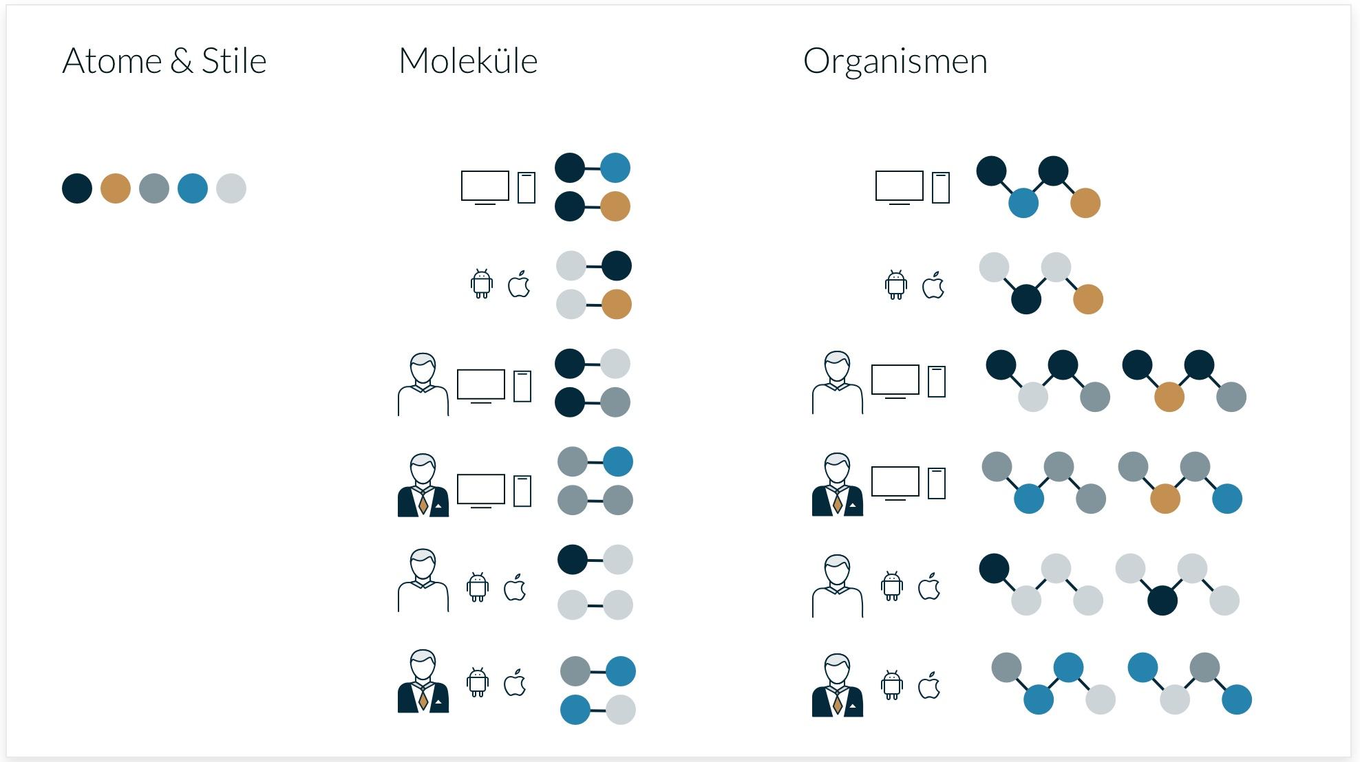 Gemeinsame Atome & Stile und alle Moleküle und Organismen sind in einer Datei zu finden, wenn auch durch die Benennung voneinander abgrenzbar