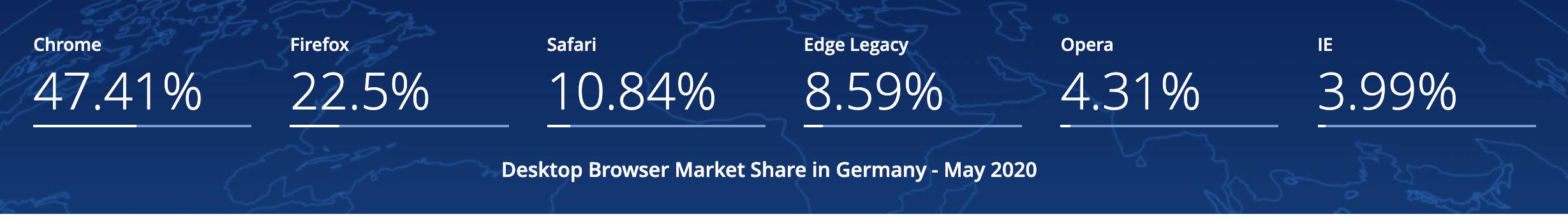 Marktanteile von Desktop-Browsern in Deutschland