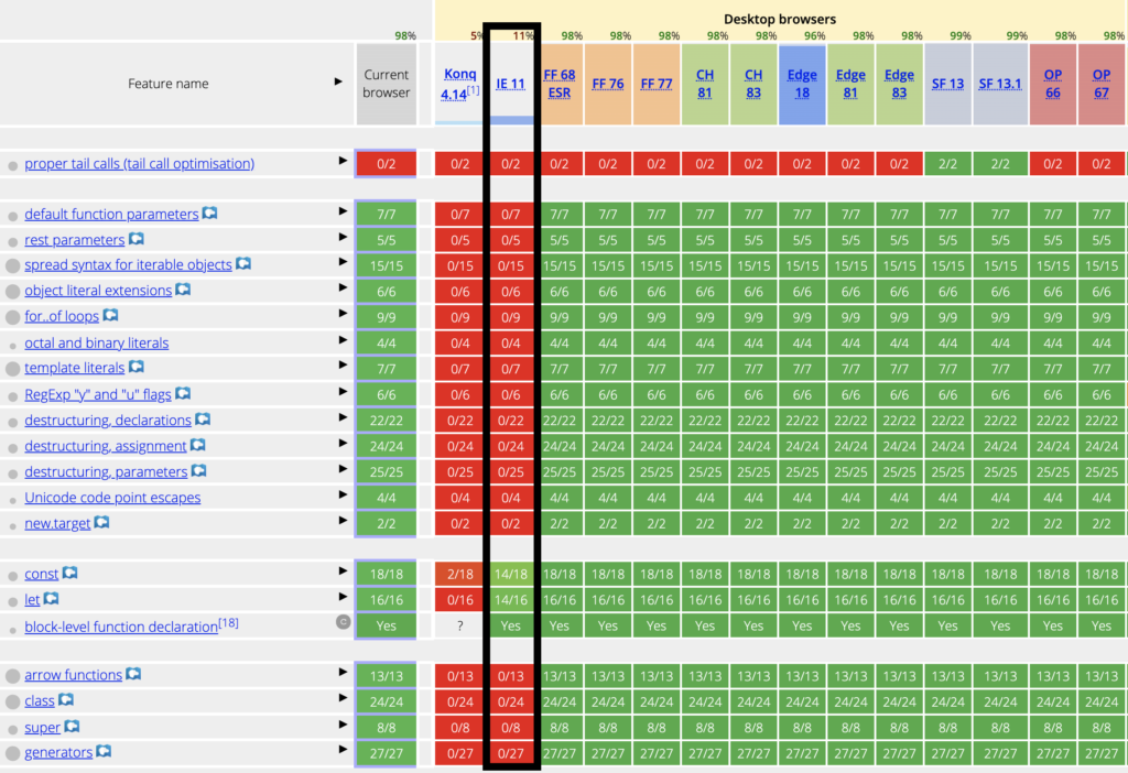 Browser-Kompatibilität von ES6-Features